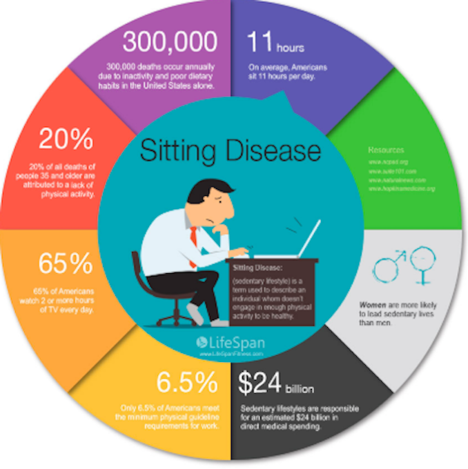 Sitting infographic